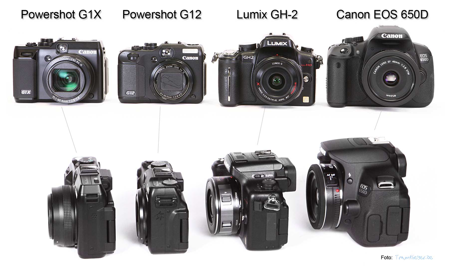 Traumflieger: Canon Powershot G1 X