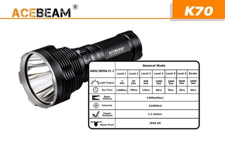Acebeam K70 - der Weltrekord-Ultra-Thrower!